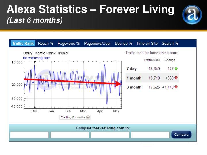Alexa Statistics – Forever Living
