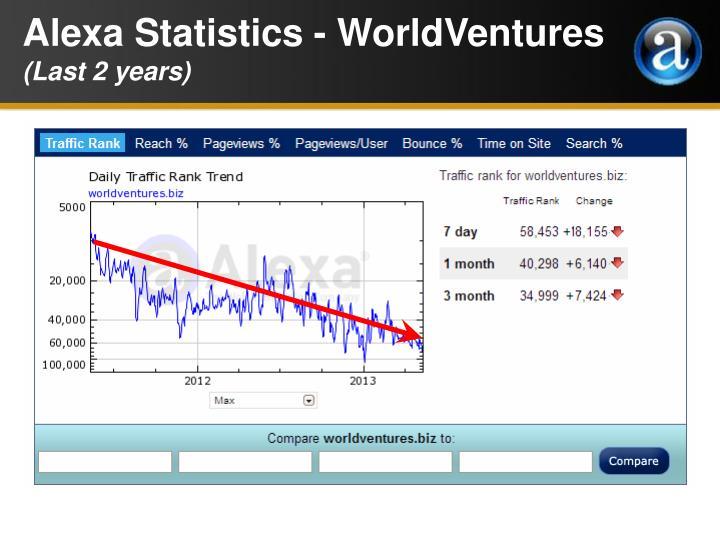 Alexa Statistics - WorldVentures
