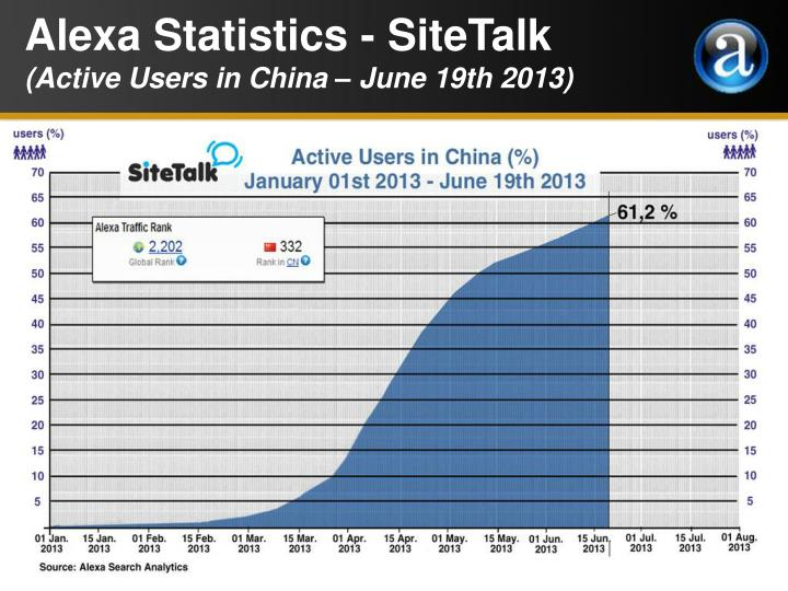 Alexa Statistics - SiteTalk