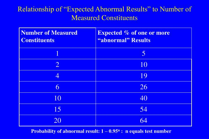 "Relationship of ""Expected Abnormal Results"" to Number of Measured Constituents"