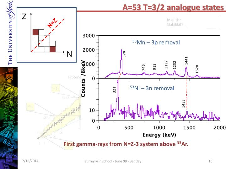 A=53 T=3/2 analogue states