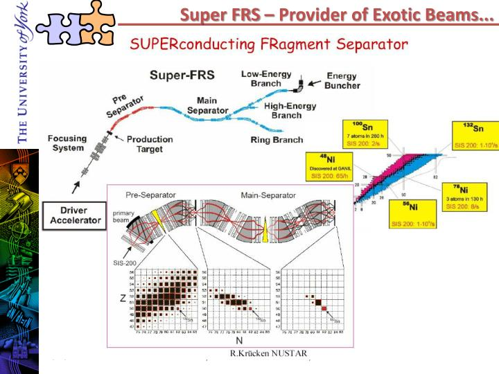 Super FRS – Provider of Exotic Beams...