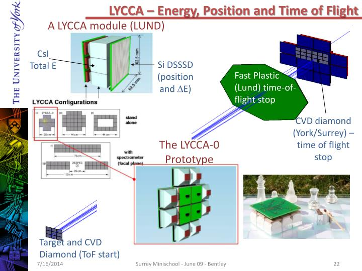 LYCCA – Energy, Position and Time of Flight