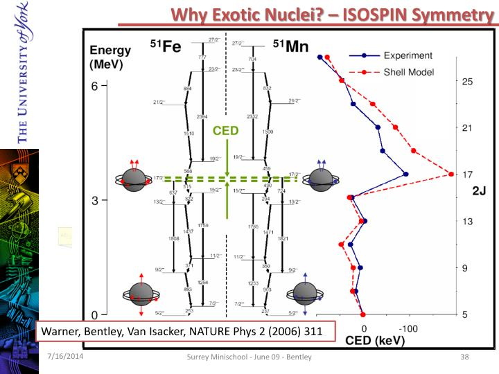 Why Exotic Nuclei? – ISOSPIN Symmetry