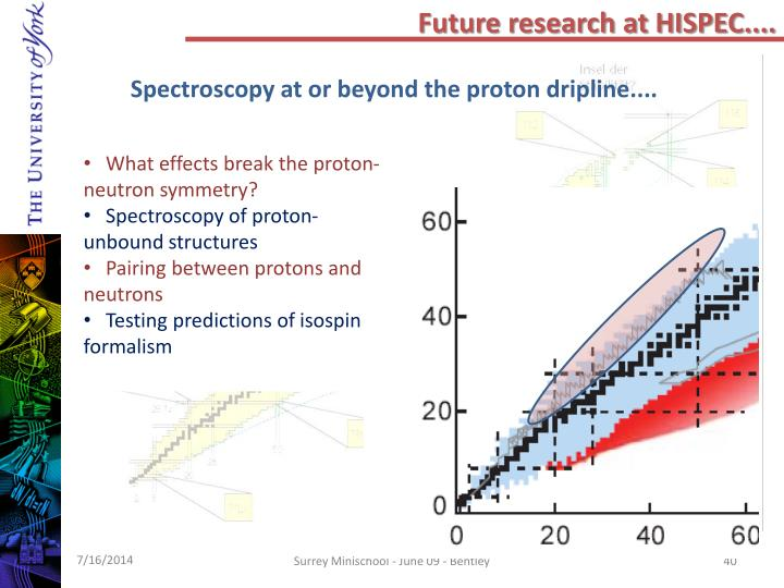 Future research at HISPEC....