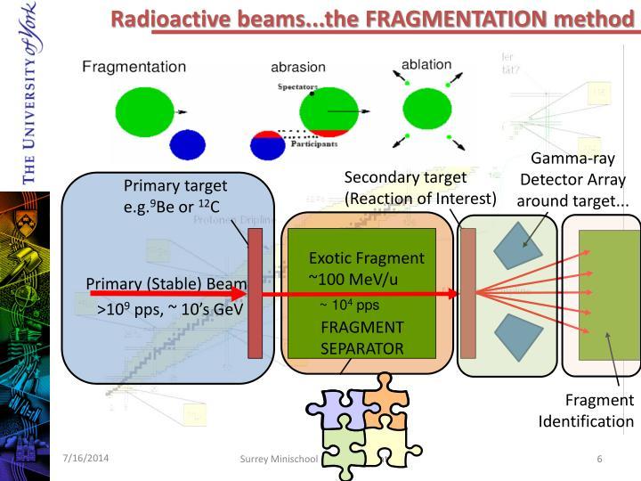 Radioactive beams...the FRAGMENTATION method