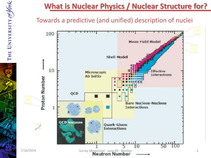 What is Nuclear Physics / Nuclear Structure for?
