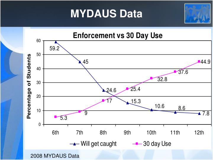 MYDAUS Data