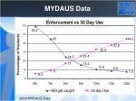 mydaus data
