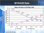 mydaus data1