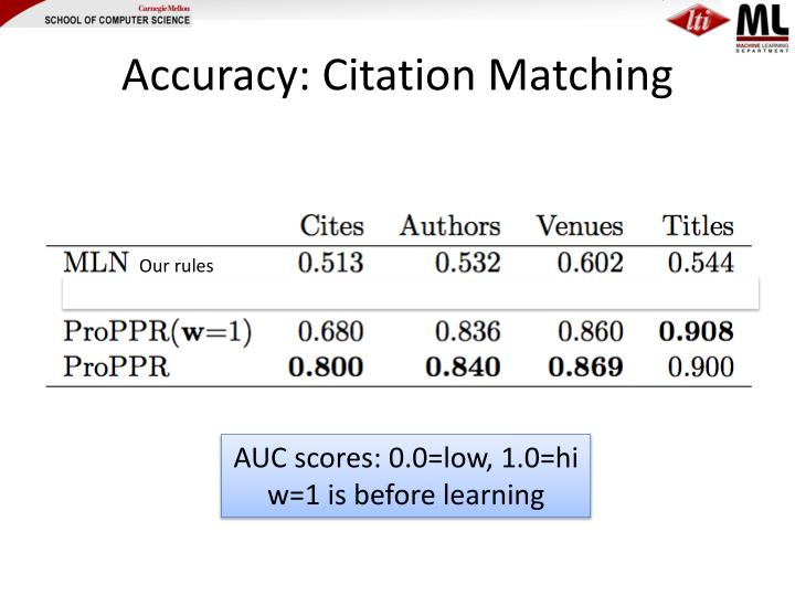 Accuracy: Citation Matching