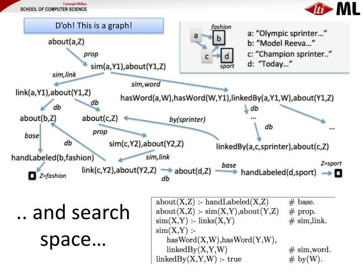 .. and search space…