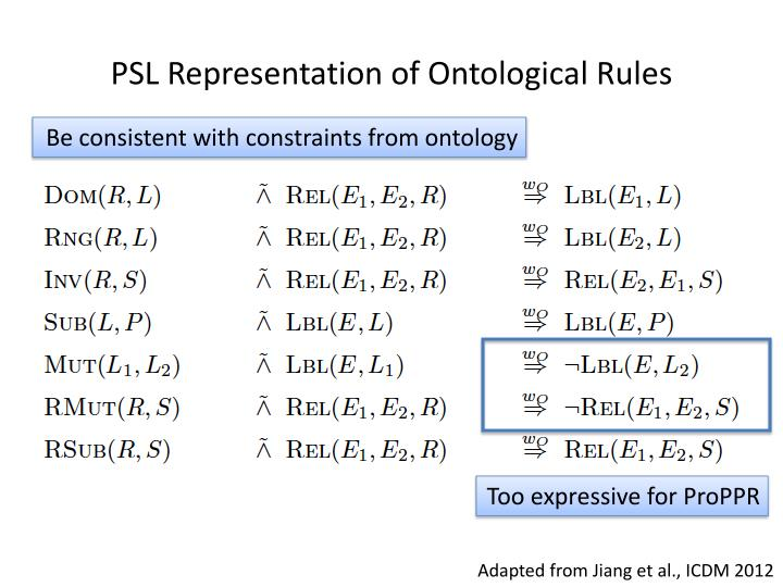 PSL Representation of Ontological Rules