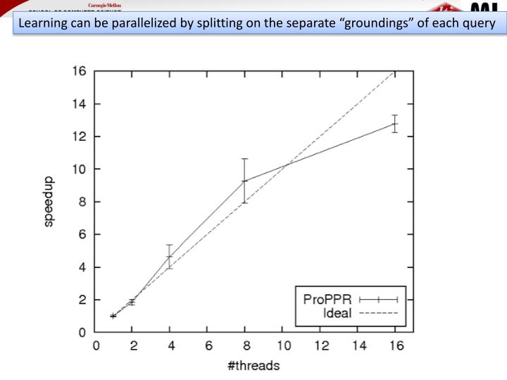 "Learning can be parallelized by splitting on the separate ""groundings"" of each query"