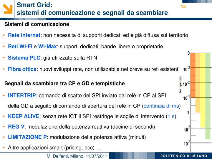 Smart Grid:
