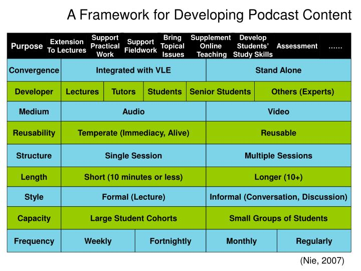 A Framework for Developing Podcast Content