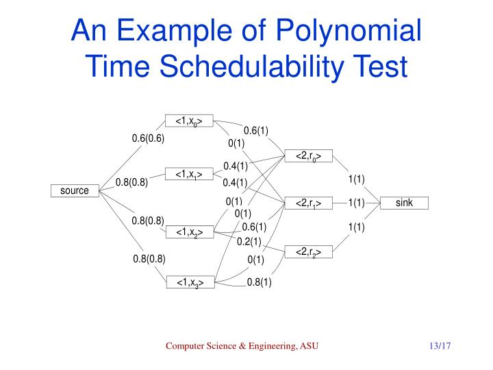 An Example of Polynomial Time Schedulability Test