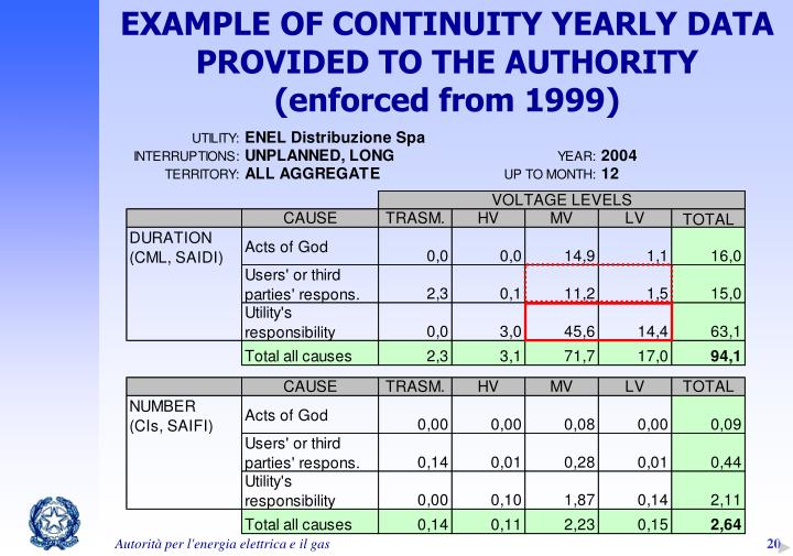 EXAMPLE OF CONTINUITY YEARLY DATA PROVIDED TO THE AUTHORITY