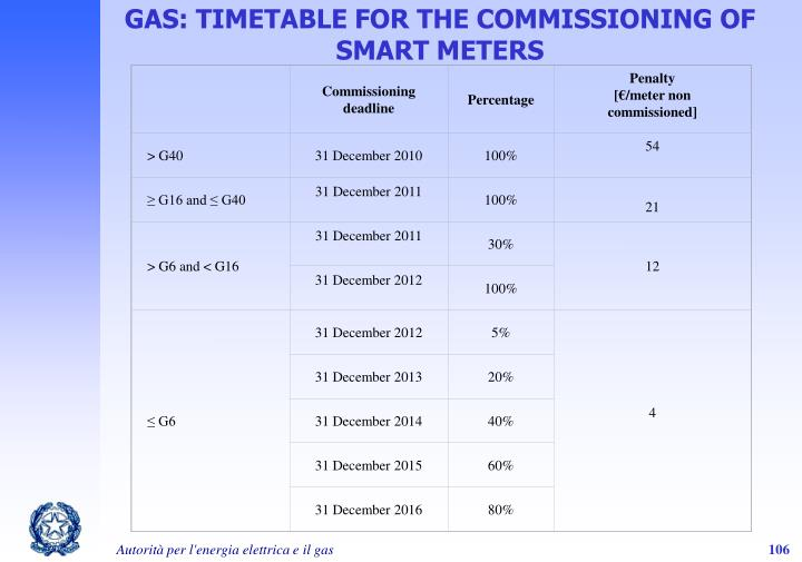 GAS: TIMETABLE FOR THE COMMISSIONING OF SMART METERS