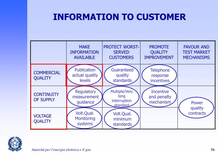 INFORMATION TO CUSTOMER