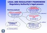 legal and regulatory framework regulatory authority s legal powers