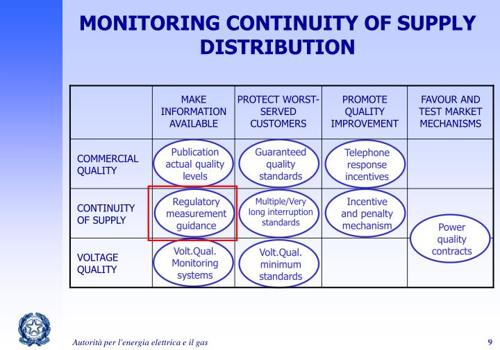 MONITORING CONTINUITY OF SUPPLY