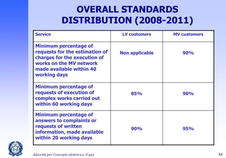 OVERALL STANDARDS