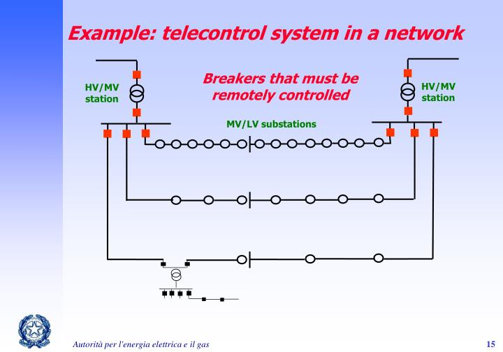 Example: telecontrol system in a network