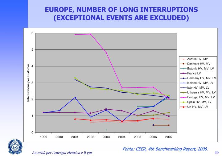 EUROPE, NUMBER OF LONG INTERRUPTIONS
