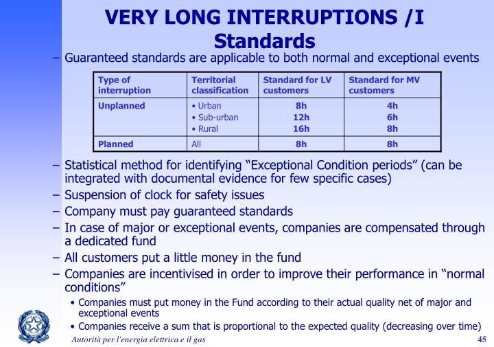 VERY LONG INTERRUPTIONS /I