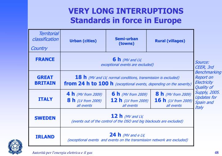 VERY LONG INTERRUPTIONS Standards in force in Europe
