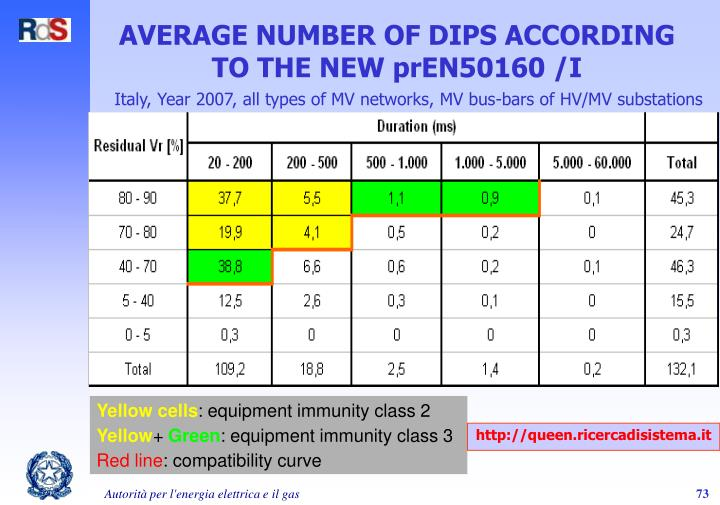 AVERAGE NUMBER OF DIPS ACCORDING TO THE NEW prEN50160 /I