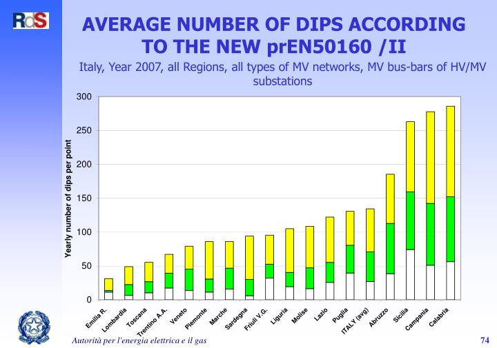 AVERAGE NUMBER OF DIPS ACCORDING TO THE NEW prEN50160 /II