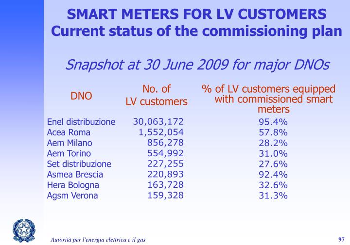 SMART METERS FOR LV CUSTOMERS