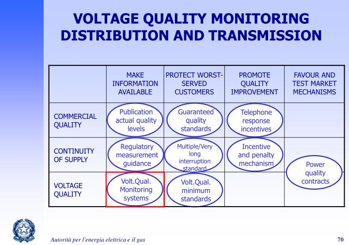 VOLTAGE QUALITY MONITORING