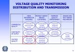 voltage quality monitoring distribution and transmission