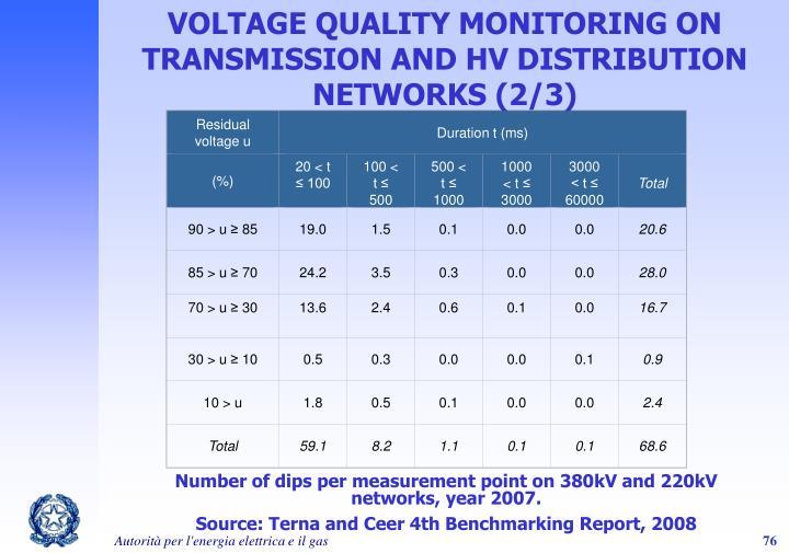 Residual voltage u