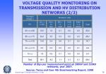 voltage quality monitoring on transmission and hv distribution networks 2 3