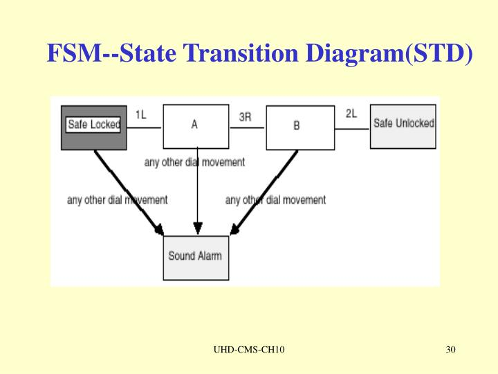 FSM--State Transition Diagram(STD)