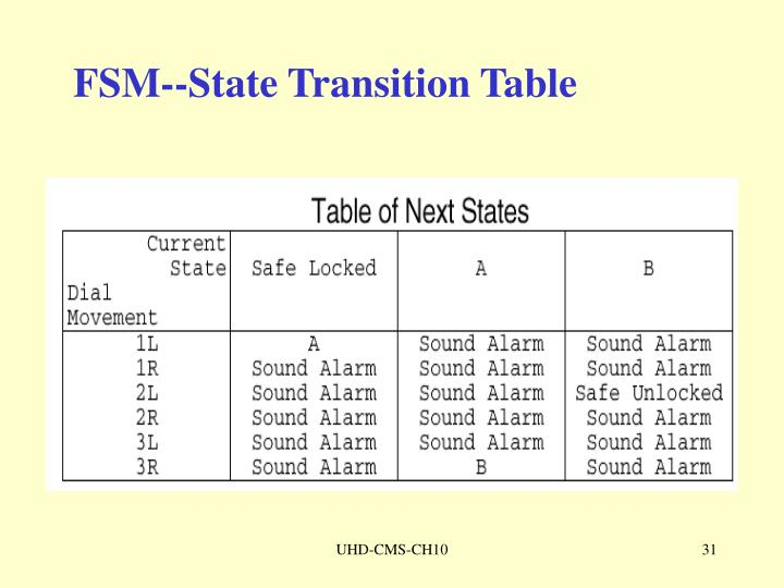 FSM--State Transition Table