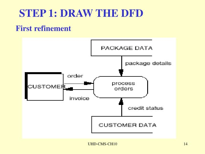 STEP 1: DRAW THE DFD