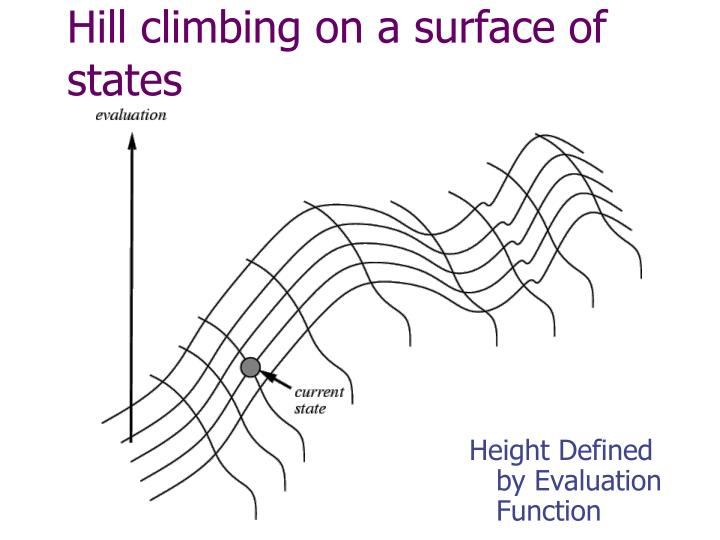 Hill climbing on a surface of states