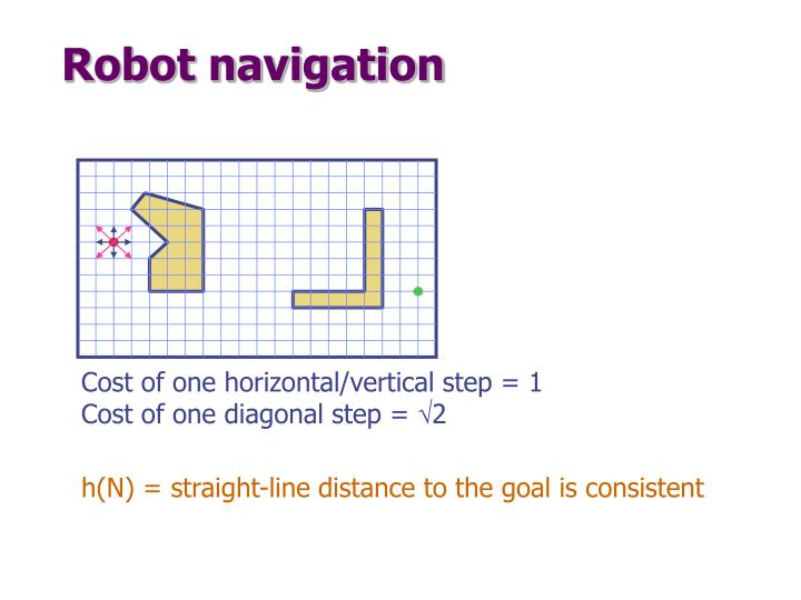 Cost of one horizontal/vertical step = 1