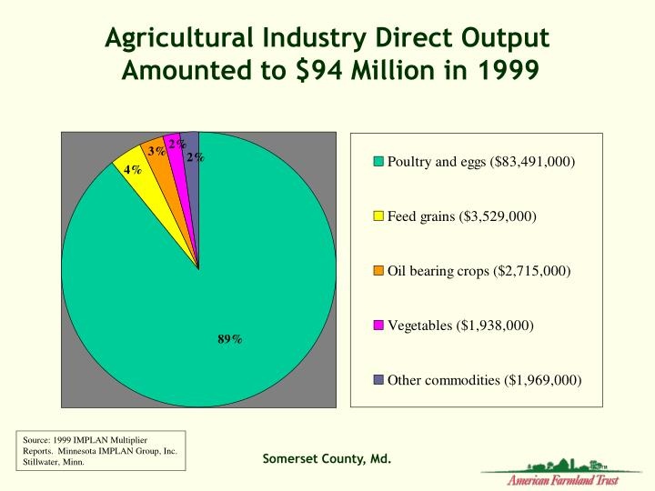 Agricultural Industry Direct Output