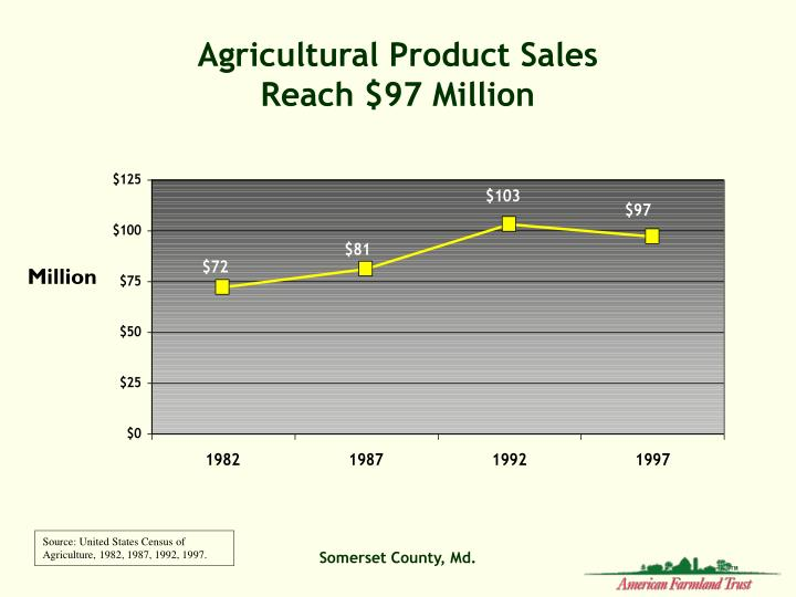 Agricultural Product Sales