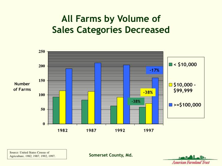 All Farms by Volume of