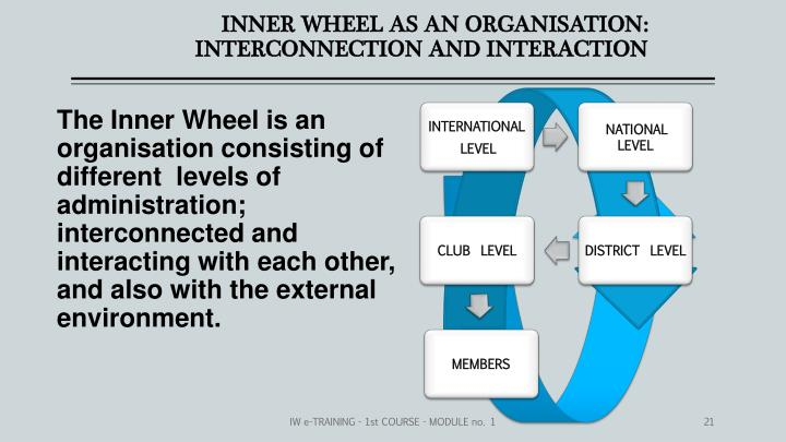 INNER WHEEL AS AN ORGANISATION:
