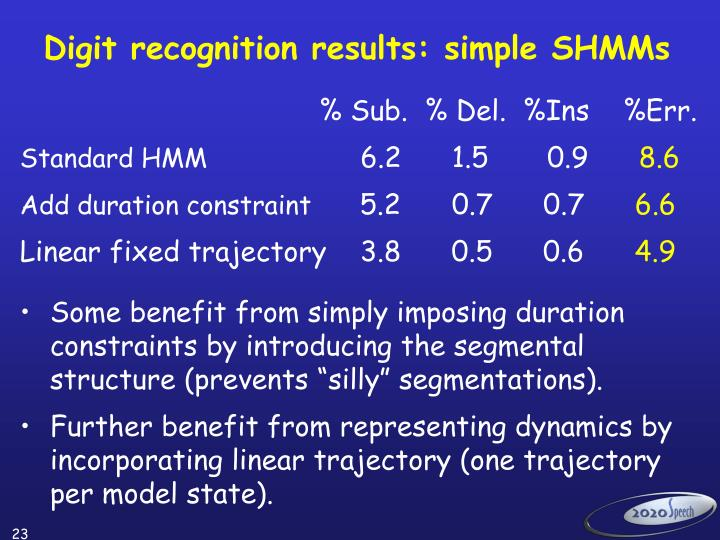 Digit recognition results: simple SHMMs