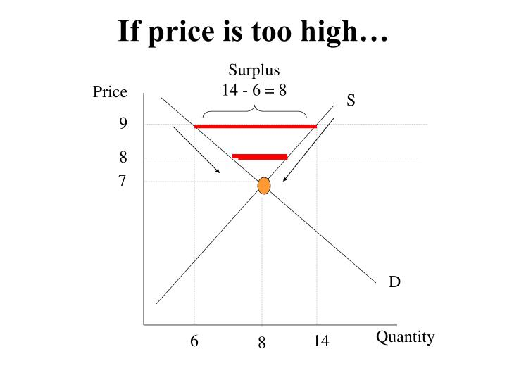 If price is too high…