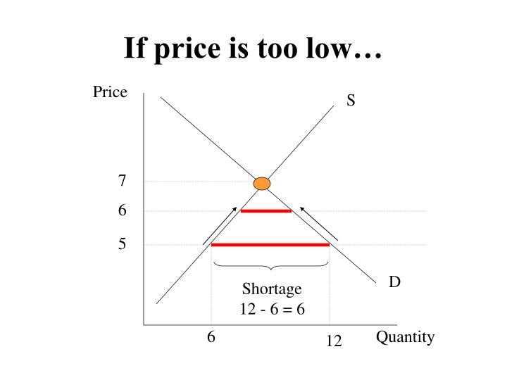 If price is too low…